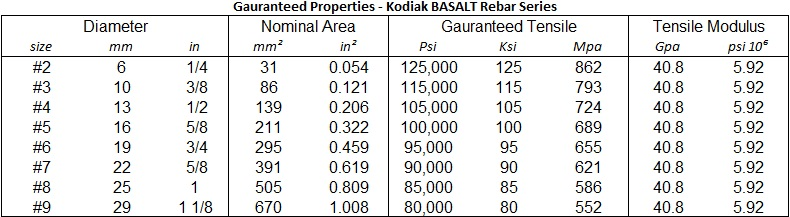 Basalt Guaranteed Value