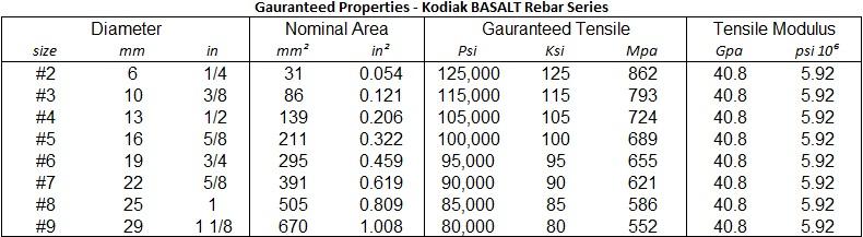 Basalt Guaranteed Value