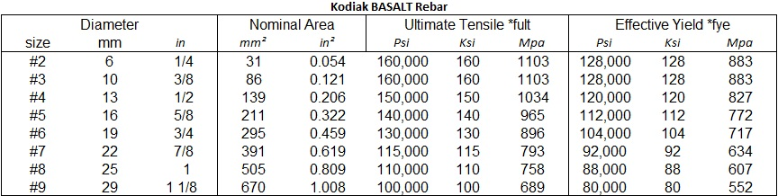 Basalt Test Value