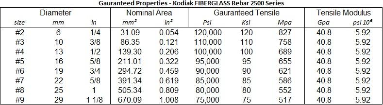 Fiberglass Guaranteed Value