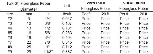 Fiberglass Price
