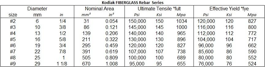 Fiberglass Test Value